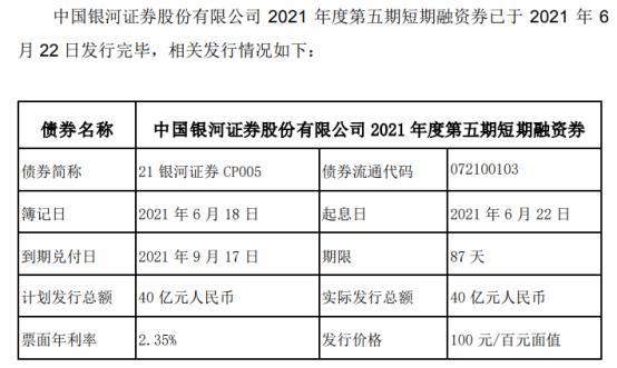 中国银河发行40亿短期融资券 票面利率2.35%