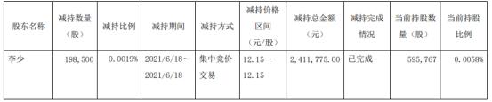 广汽集团股东李少减持19.85万股 套现241.18万