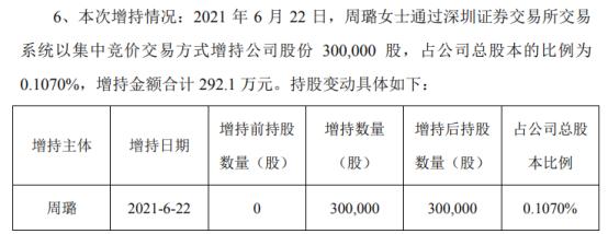 宇顺电子董事长周璐增持30万股 耗资292.1万