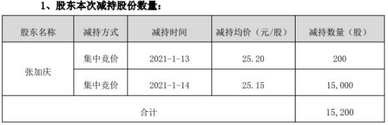 集智股份股东张加庆减持1.52万股 套现38.23万