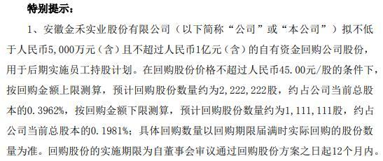 金禾实业将花不超1亿元回购公司股份 用于后期实施员工持股计划