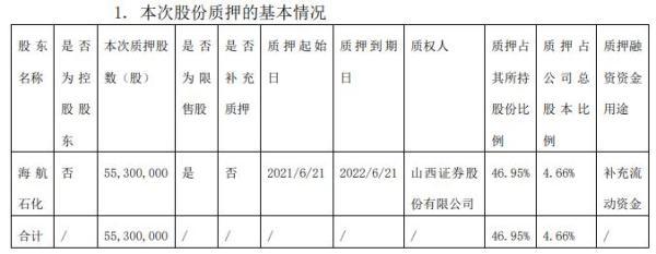 渤海化学股东海航石化质押5530万股 用于补充流动资金