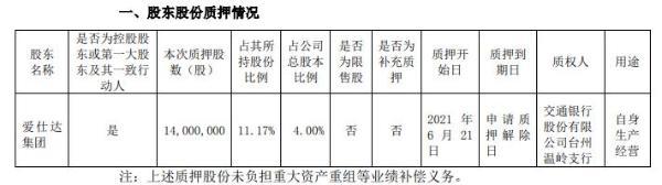 爱仕达控股股东爱仕达集团质押1400万股 用于自身生产经营