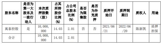 鸿博股份控股股东寓泰控股质押1000万股 用于质押担保