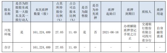 清新环境控股股东川发环境质押1.61亿股 用于自身融资需求