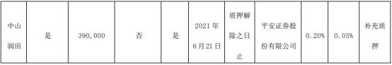 中炬高新控股股东中山润田质押259万股 用于补充质押