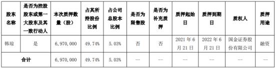 天地数码实际控制人韩琼质押697万股 用于融资