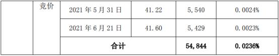 爱乐达股东杨有新减持5.48万股 套现约210.93万