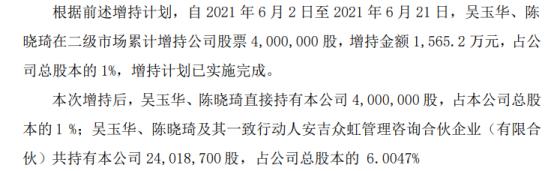 ST通葡2名股东合计增持400万股 耗资合计1565.2万