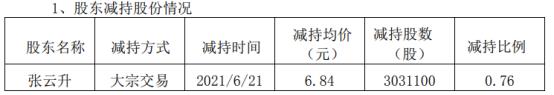 同德化工董事长张云升减持303.11万股 套现2073.27万