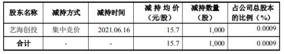 联诚精密股东艺海创投减持1000股 套现1.57万