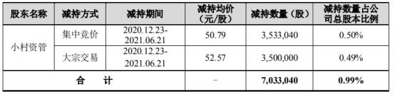 中际旭创股东小村资管减持703.3万股 套现3.63亿