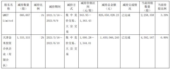 石头科技2名股东合计减持200万股 套现合计24.76亿