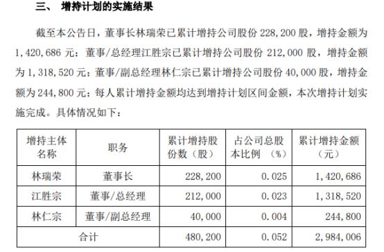 宏昌电子3名股东合计增持48.02万股 耗资298.4万