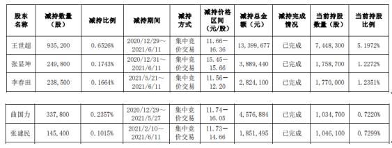 中通国脉5名股东合计减持190.67万股 套现合计2654.16万
