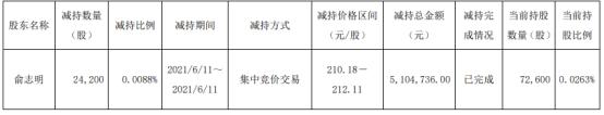 星宇股份股东俞志明减持2.42万股 套现510.47万
