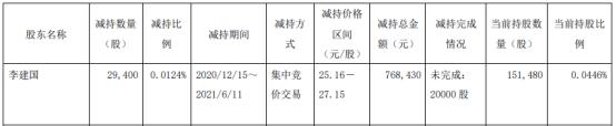 海利尔股东李建国减持2.94万股 套现76.84万