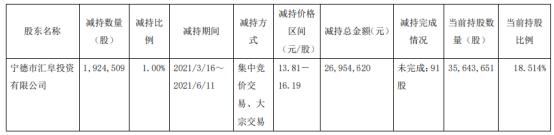三祥新材股东汇阜投资减持192.45万股 套现2695.46万