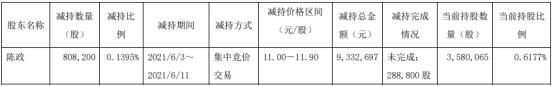 润达医疗股东陈政减持80.82万股 套现933.27万
