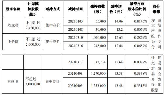 中泰股份3名股东合计减持395.94万股 套现合计约5202.07万