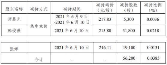 锦浪科技3名股东合计减持5.62万股 套现合计1214.46万