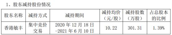 安利股份股东香港敏丰减持301.31万股 套现3079.39万