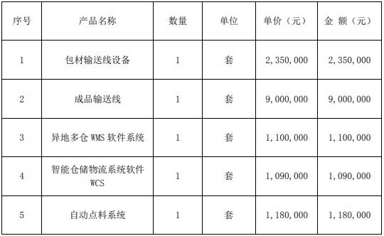 东杰智能全资子公司签订9份设备采购合同 合同总金额5458.2万