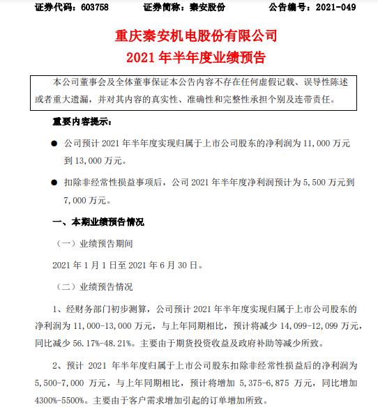 秦安股份2021年上半年预计净利1.1亿-1.3亿 期货投资收益减少