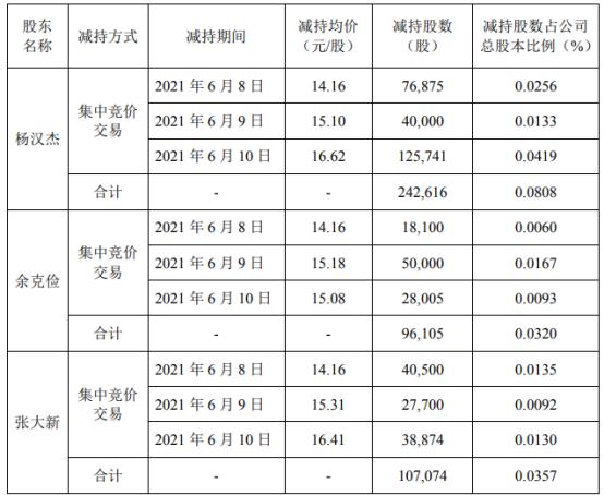 新晨科技3名股东合计减持44.58万股 套现合计约700.73万