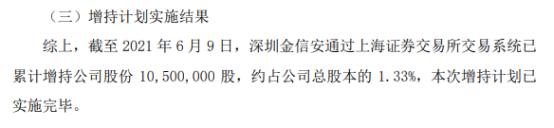 *ST广珠股东深圳金信安增持1050万股 耗资约4662万