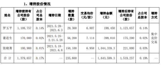 和佳医疗3名股东合计增持23.56万股 耗资合计164.36万