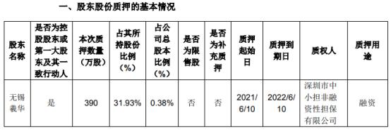 朗新科技控股股东的一致行动人无锡羲华质押390万股 用于融资