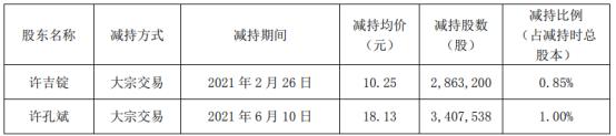 天铁股份2名股东合计减持627.07万股 套现合计9112.65万