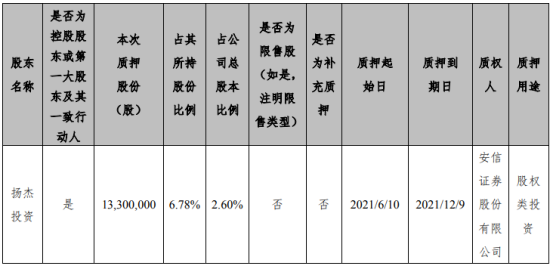 扬杰科技控股股东扬杰投资质押1330万股 用于股权类投资