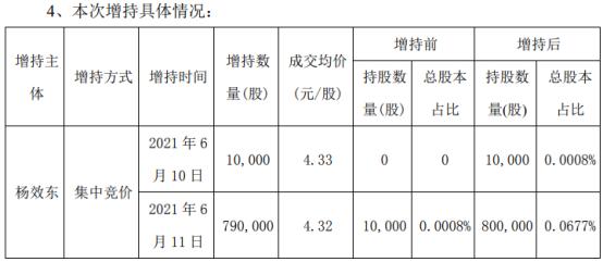 华仁药业董事长、总裁杨效东增持80万股 耗资约345.6万