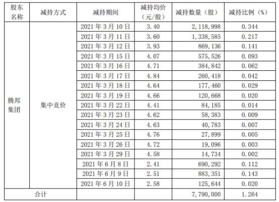 *ST腾邦控股股东被动减持779万股