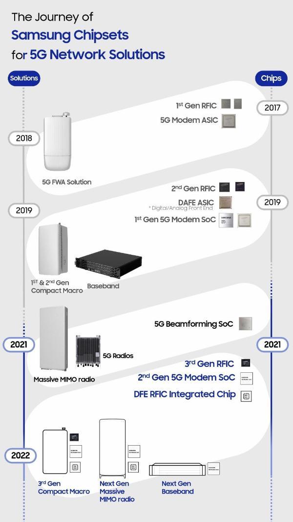 三星发布新一代5G RAN设备芯片产品 明年投入商用