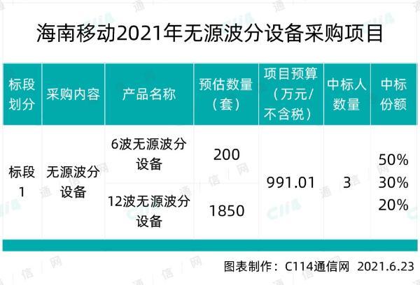 海南移动启动无源波分设备采购:总预算约991万元