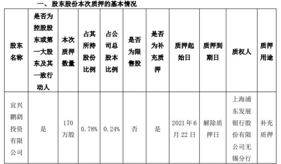 鹏鹞环保控股股东鹏鹞投资质押170万股 用于补充质押