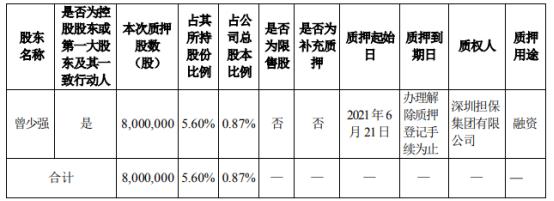 翰宇药业控股股东曾少强质押800万股 用于融资