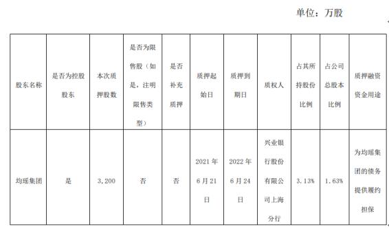 吉祥航空控股股东均瑶集团质押3200万股 用于为均瑶集团的债务提供履约担保
