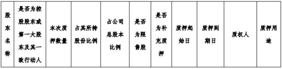 金龙羽控股股东郑凤兰质押50万股 用于补充质押