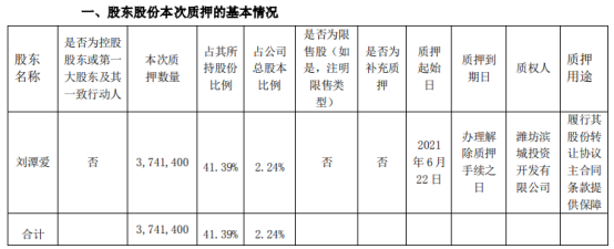 高斯贝尔股东刘潭爱质押374.14万股 用于履行其股份转让协议主合同条款提供保障