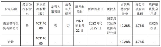 佳力图控股股东楷得投资质押1031.46万股 用于股权性投资