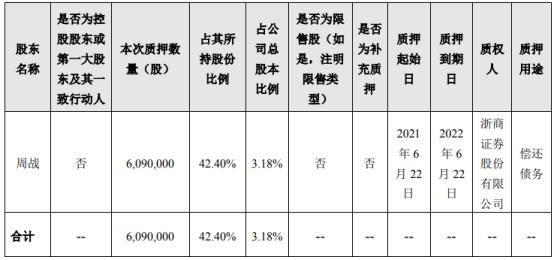 易明医药股东周战质押609万股 用于偿还债务