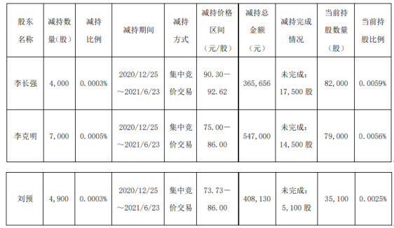 中航沈飞3名股东合计减持1.59万股 套现合计132.08万