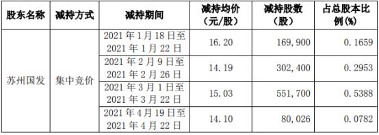 华信新材股东苏州国发减持183.88万股 套现约2763.72万