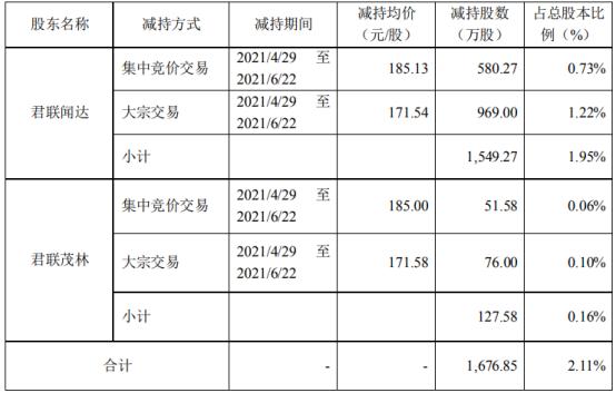 康龙化成2名股东合计减持1676.85万股 套现合计29.62亿