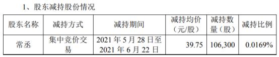 东富龙股东常丞减持10.63万股 套现422.54万