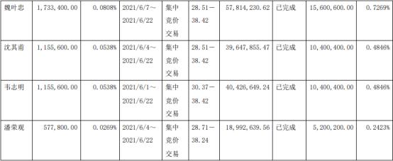 福莱特7名股东合计减持1675.62万股 套现合计5.61亿